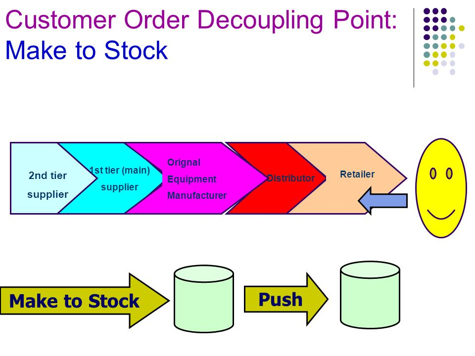 decoupling point in a supply chain Chapter 3: multiple customer order decoupling points within a hybrid mts/mto  manufacturing supply chain with uncertain demands in two consecutive.