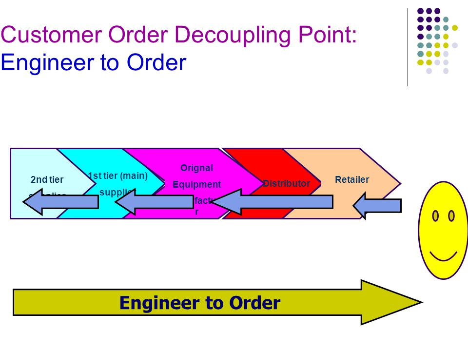 multiple decoupling point Bring together viewpoints of multiple domain experts  positioning of decoupling points in supply chains a  the decoupling point, as in push–pull systems, is .