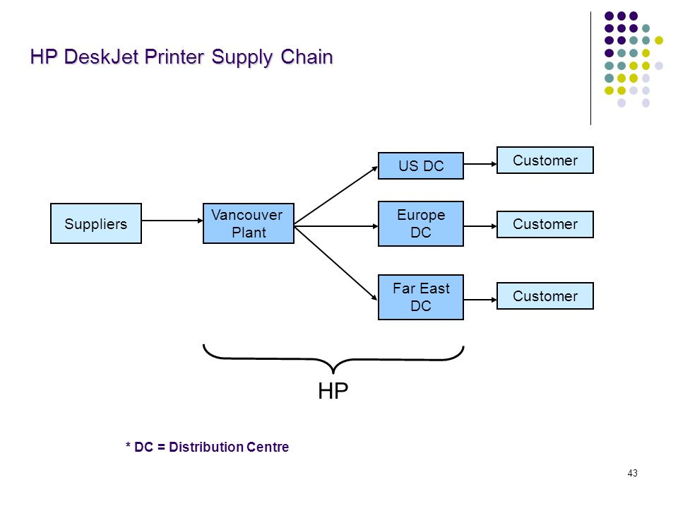 case hp deskjet printer supply chain Coordinated product designing & managing the supply chain chapter 9 jay kang arrival123 @gmailcom case: hp - deskjet printer supply chain introduction hewlett-packard was founded in 1939 with headquarters in palo alto, california slideshow 735072 by theoris.
