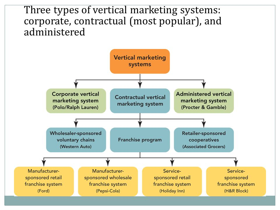 market system Definition of free market economy: an economic system where the government does not interfere in business activity in any way.