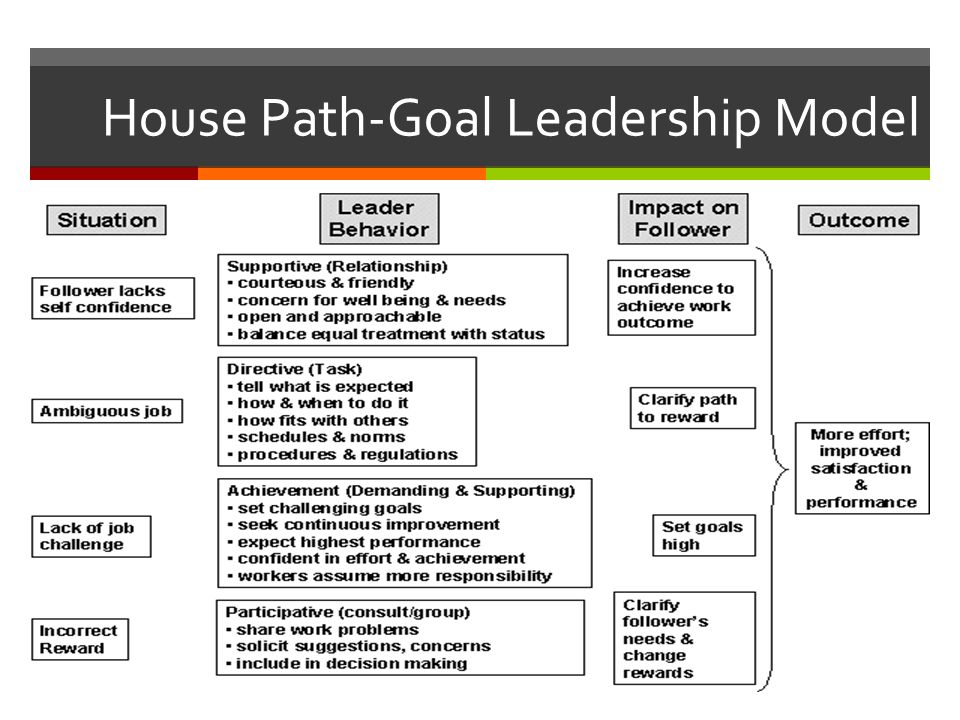 path goal leadership style Path-goal is a type of leadership theory that focuses on establishing a clear path to goal achievement leadership styles that are associated with this theory include: achievement-oriented, directive, participative and supportive leadership.