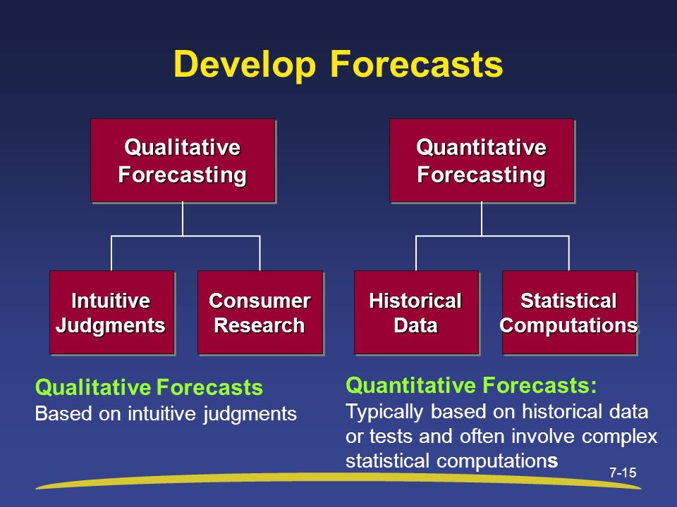 Develop Forecasts Qualitative Forecasting Quantitative Forecasting