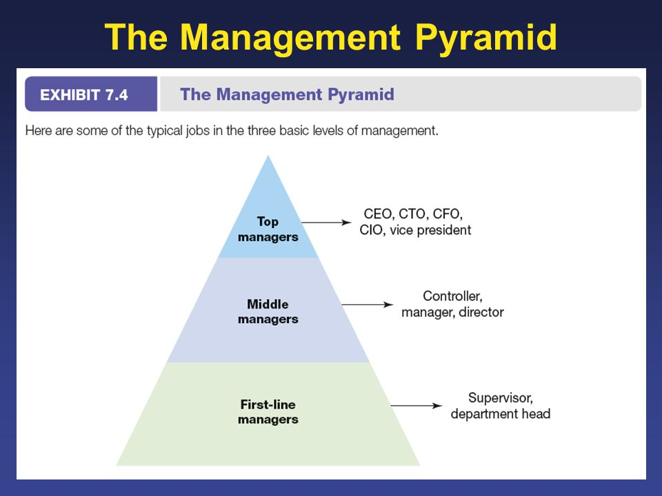 The Management Pyramid