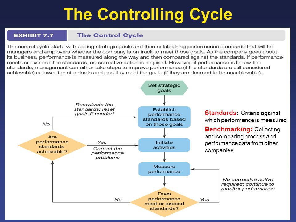 The Controlling Cycle Standards: Criteria against which performance is measured.