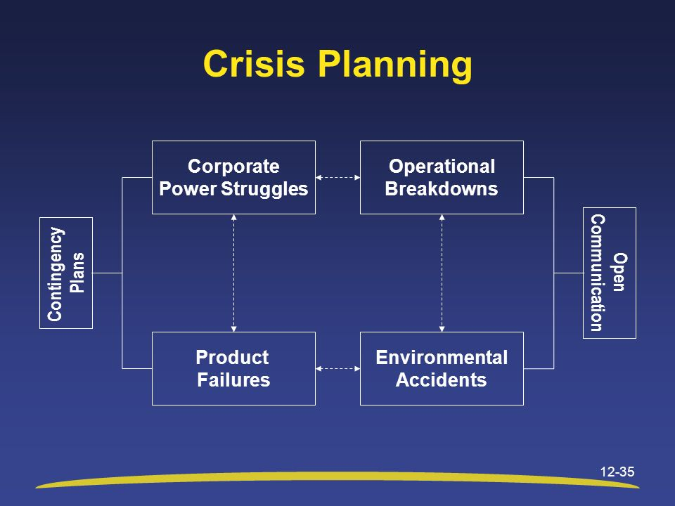 Crisis Planning Contingency Plans Communication Open Corporate