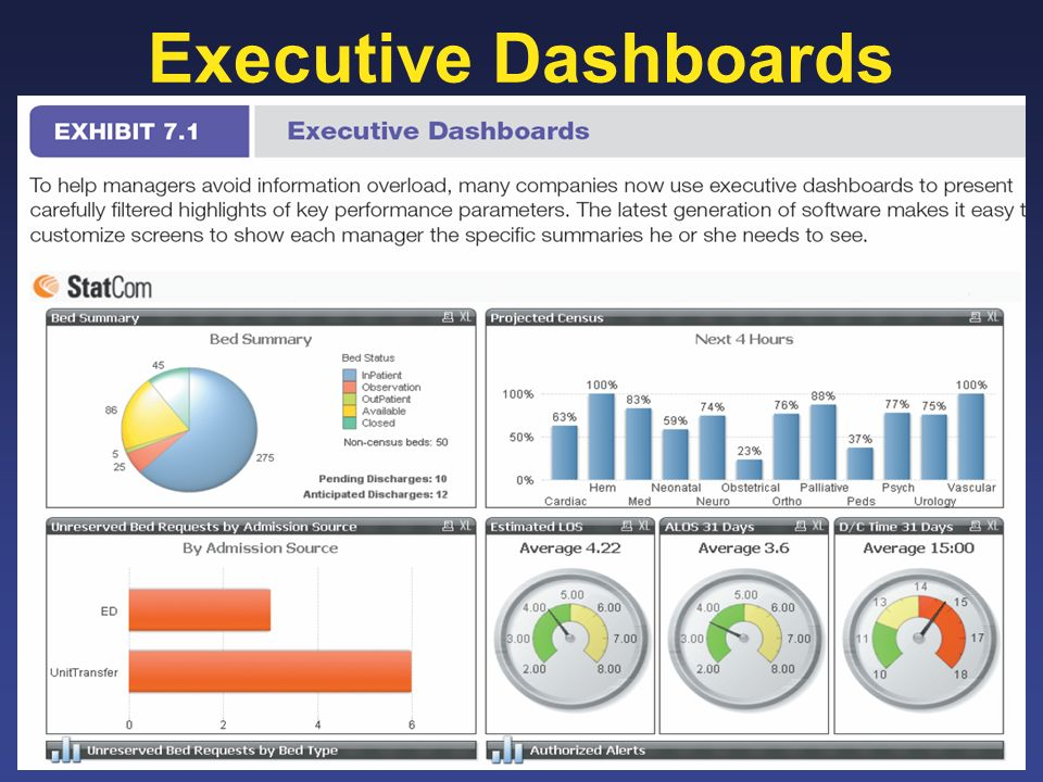 Executive Dashboards 12-8 8
