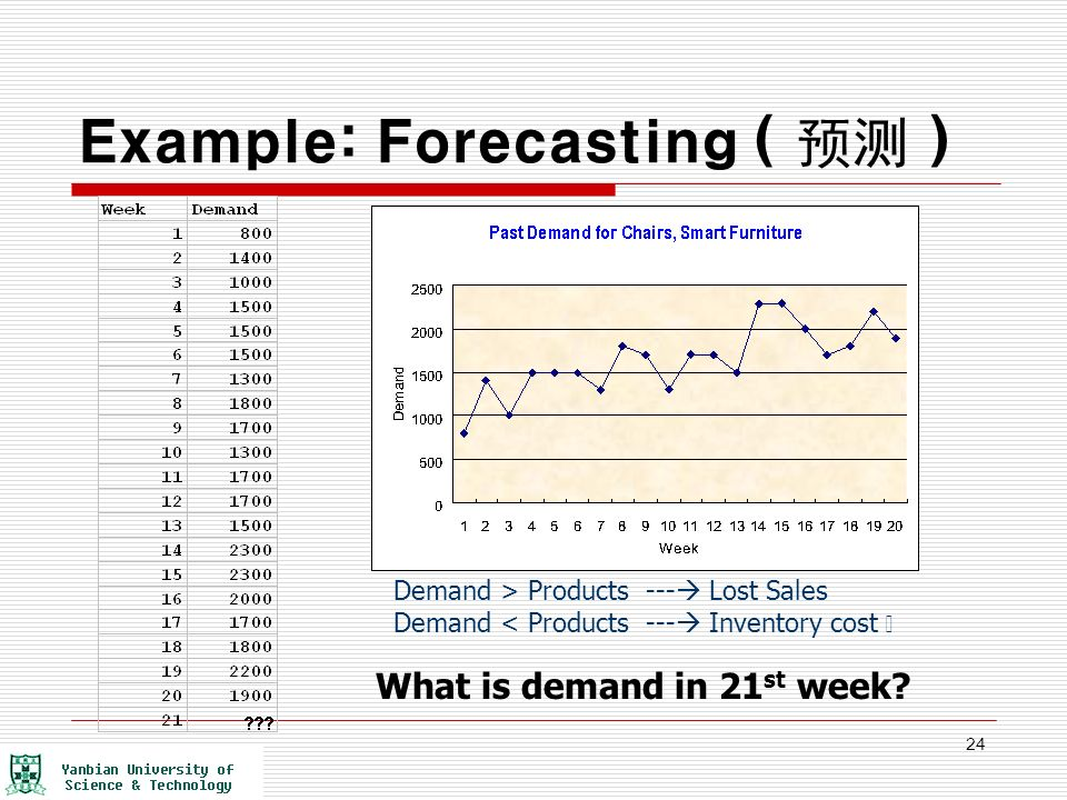 Forecasting methods and formulas - Inventory Optimization Software
