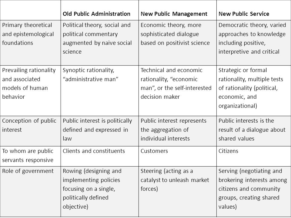 "new public management approach Public administration was challenged by what has been called the ""new public management"" this chapter will characterize the ""traditional"" and the ""new public management"" approaches to public administration and then compare them on three fundamental questions that every theory."