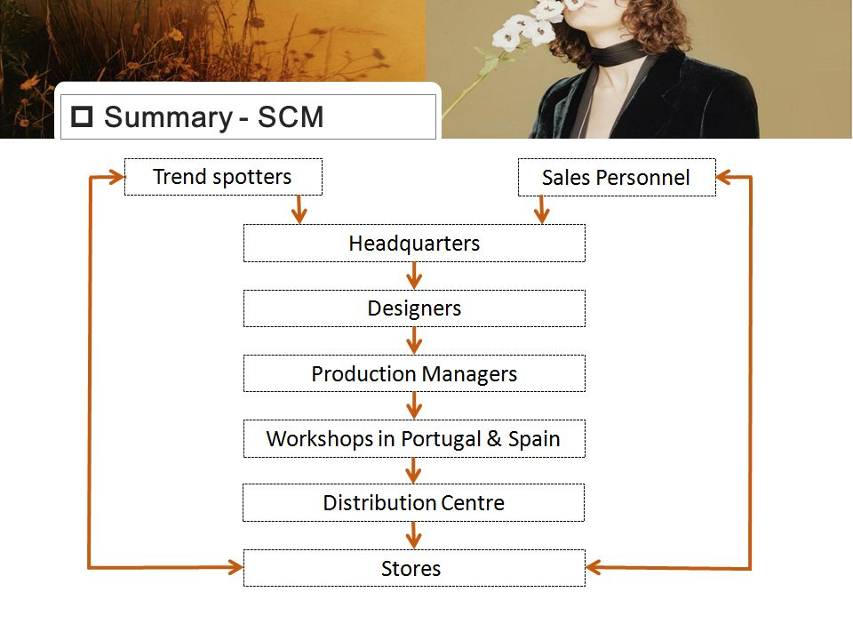 summary of the supply chain for View hundreds of supply chain analyst resume examples to learn the best format, verbs, and fonts to use  supply chain analyst @ five ten summary: highly motivated and versatile supply.