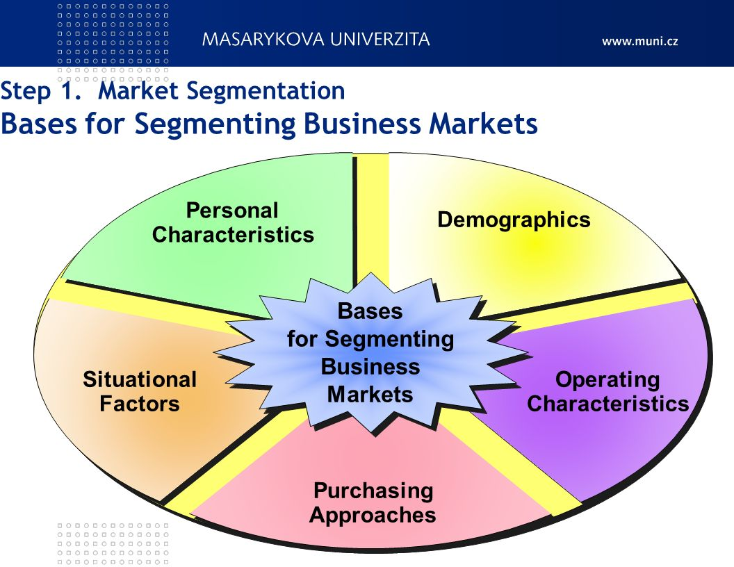 market segmentation 1 Segmentation - targeting – positioning eureka facts, the smart marketing information 1 segmentation  market segmentation is an adaptive strategy it.