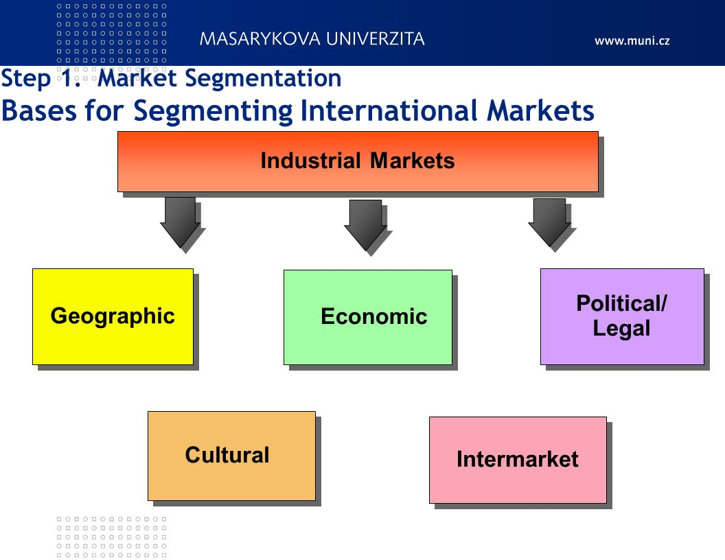 international market planning and segmentation essay Marketing strategy is the comprehensive plan formulated particularly for achieving the marketing objectives of the organization it provides a blueprint for attaining these marketing objectives it is the building block of a marketing plan it is designed after detailed marketing research a.