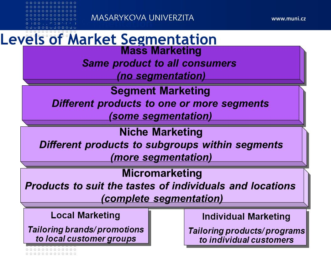 marketing and segment The activity of separating a market for a product into subgroups based on existing relationships within them for example, the relationships that a business might use in a segment marketing approach might be similar demographics, behaviors, locations, or physiological features among potential consumers that would suggest using different marketing strategies for the various identified segments.