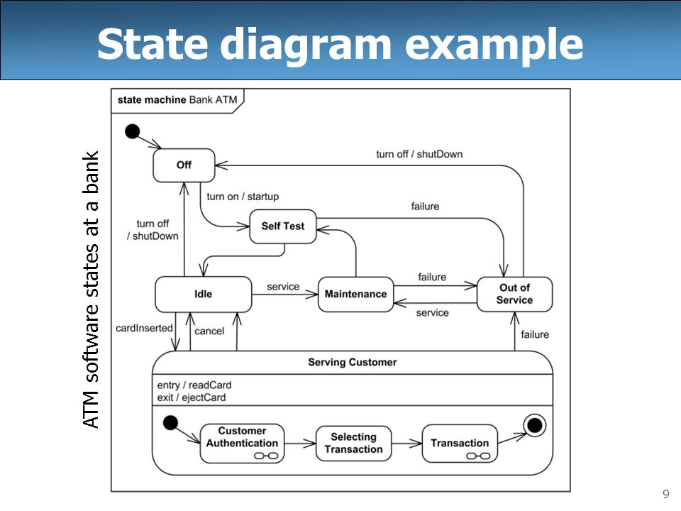 CSE 403 Lecture 9 UML State Diagrams Reading: - ppt download