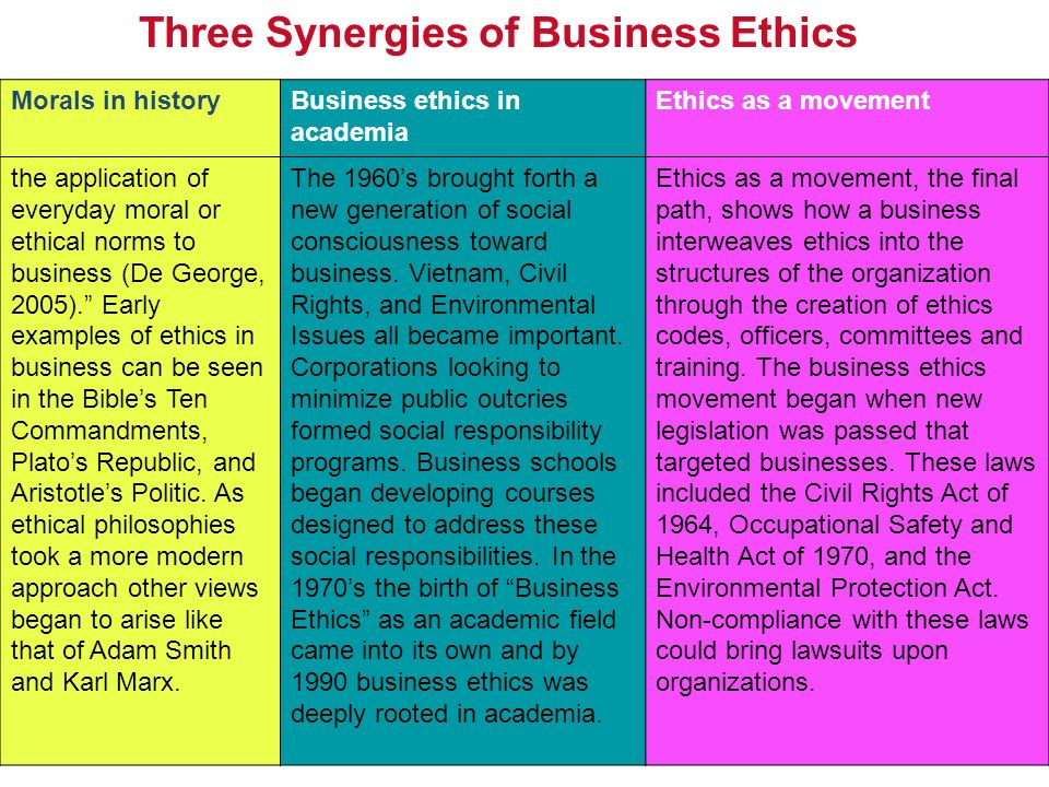 History of business ethics ppt video online download - Ethics and compliance officer association ...