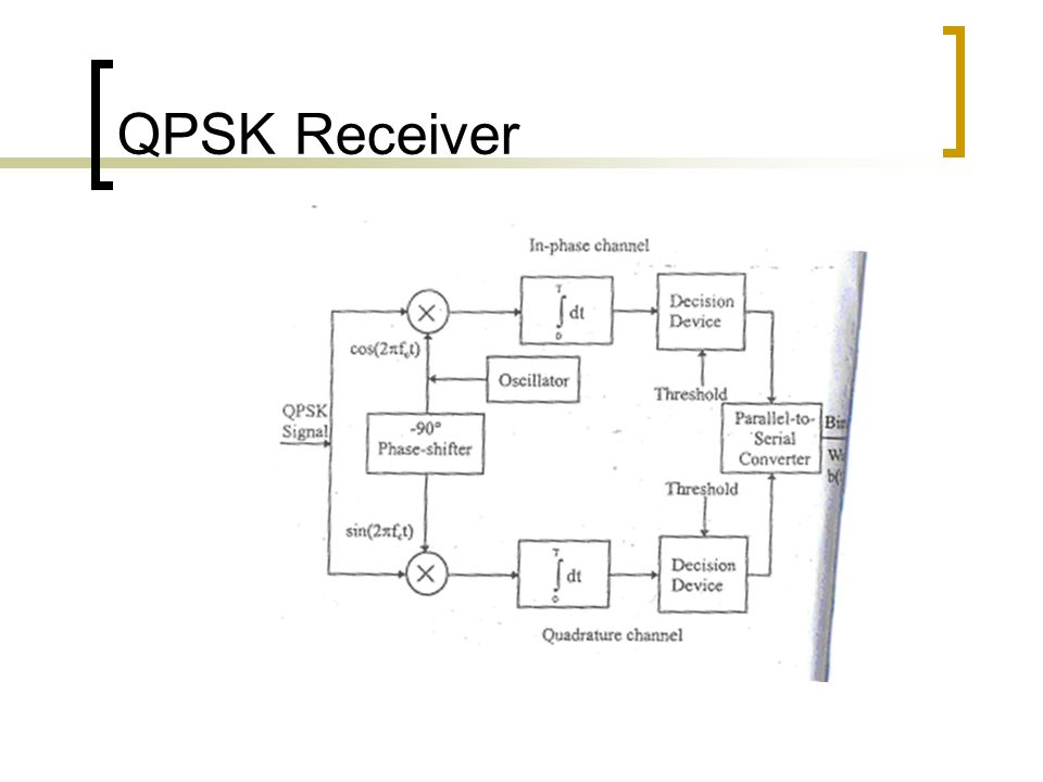 phase shift keying theory pdf