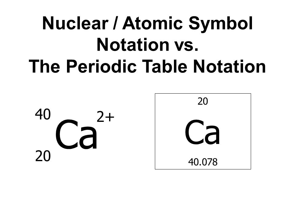 Chapter 4 atoms and elements ppt video online download 54 nuclear atomic symbol notation vs the periodic table notation urtaz Choice Image