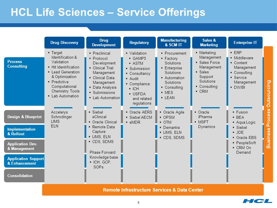 Hcl oracle life sciences ppt download 5 hcl malvernweather Choice Image