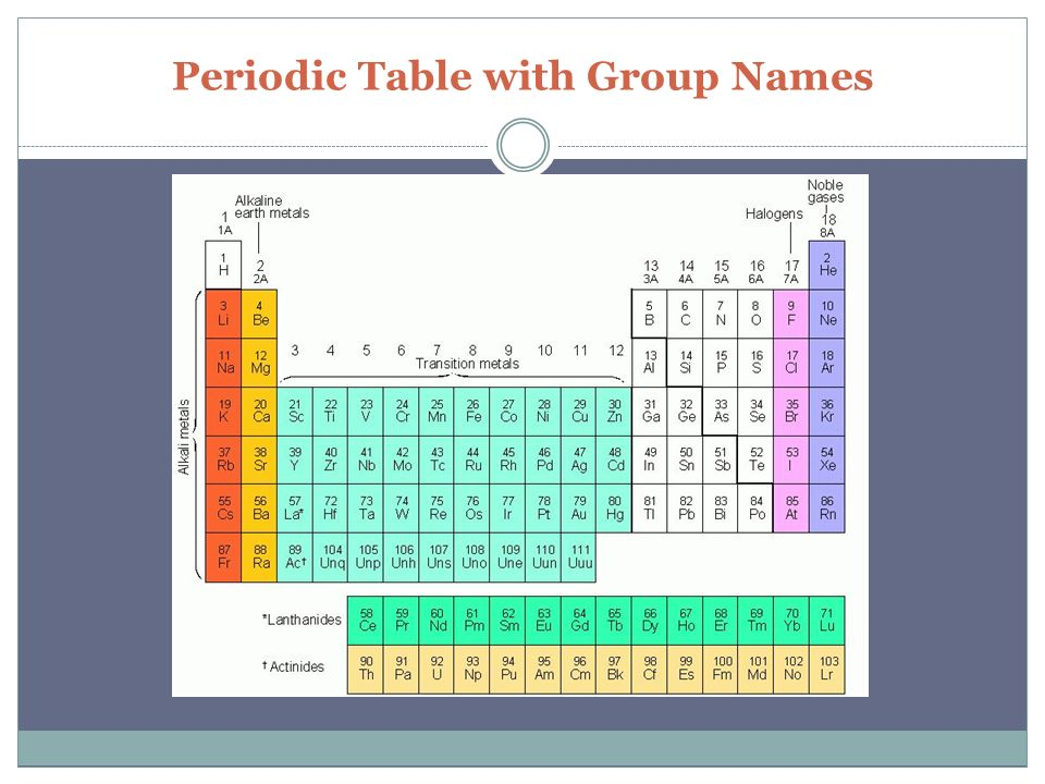 Quia physical science group names of the periodic table periodic periodic table name urtaz Choice Image
