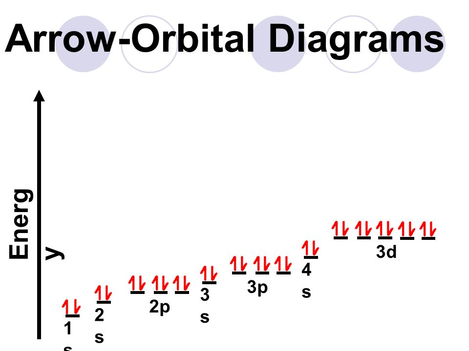Electron configuration ppt video online download 16 arrow orbital diagrams ccuart Gallery