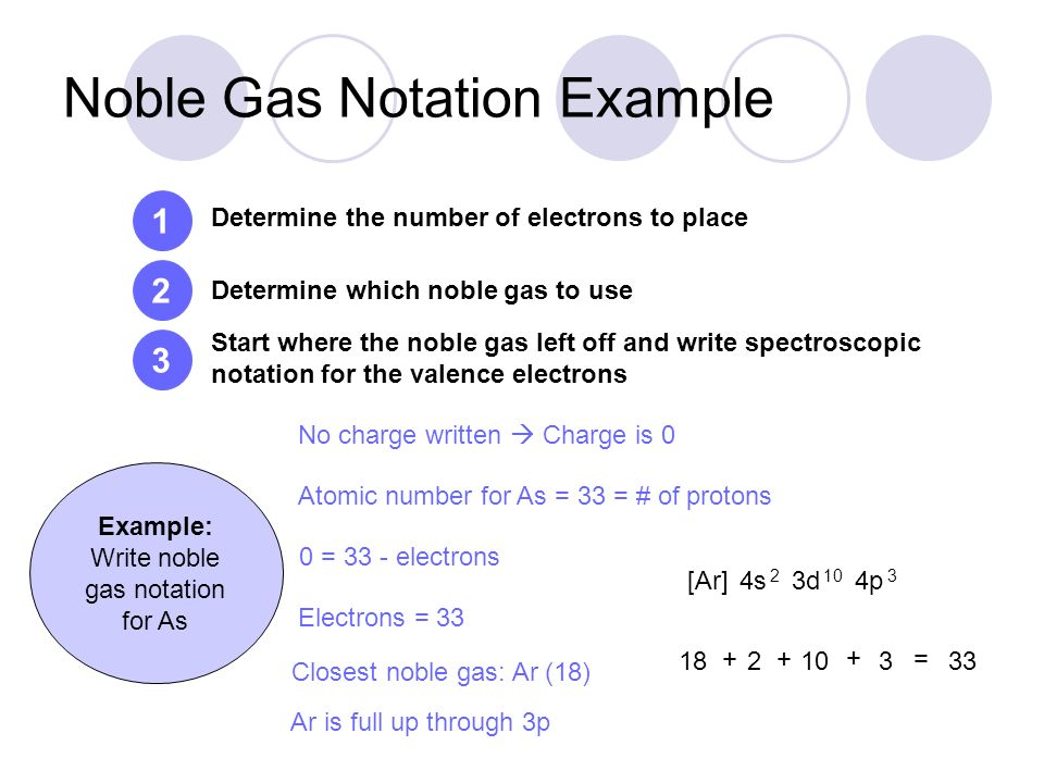 Electron Configuration Examples