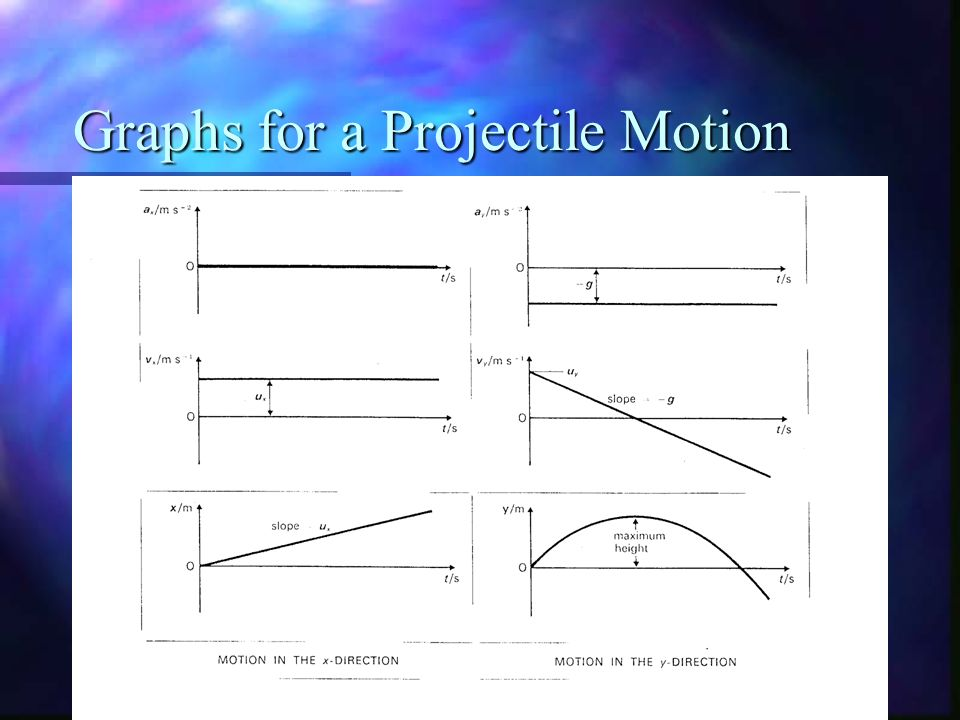 how to read motion graphs