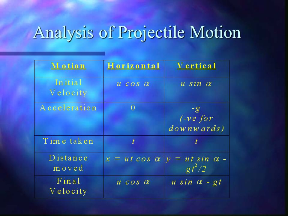 an overview of the experiment determination of the horizontal motion of a projectile when launched f The classic bullet projectile motion experiment one bullet is fired horizontally and simultaneously a second bullet is dropped from the same height.