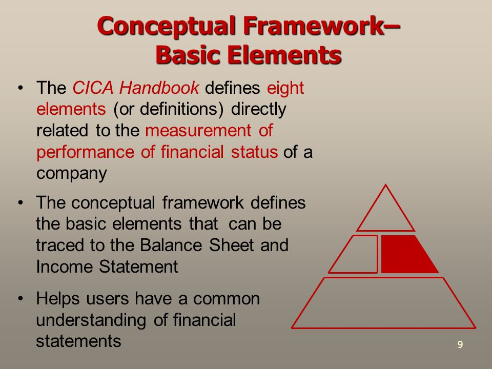 chapter 2 conceptual framework for financial reporting Conceptual framework for financial reporting, a replacement of   maintenance chapter 2 notes that this concept is concerned with how earn.
