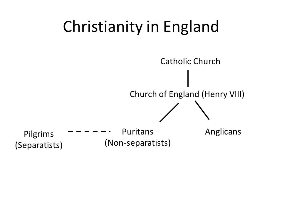 history of christianity in england pdf