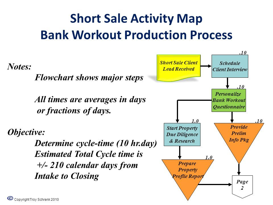 Short Sale Activity Map Bank Workout Production Process