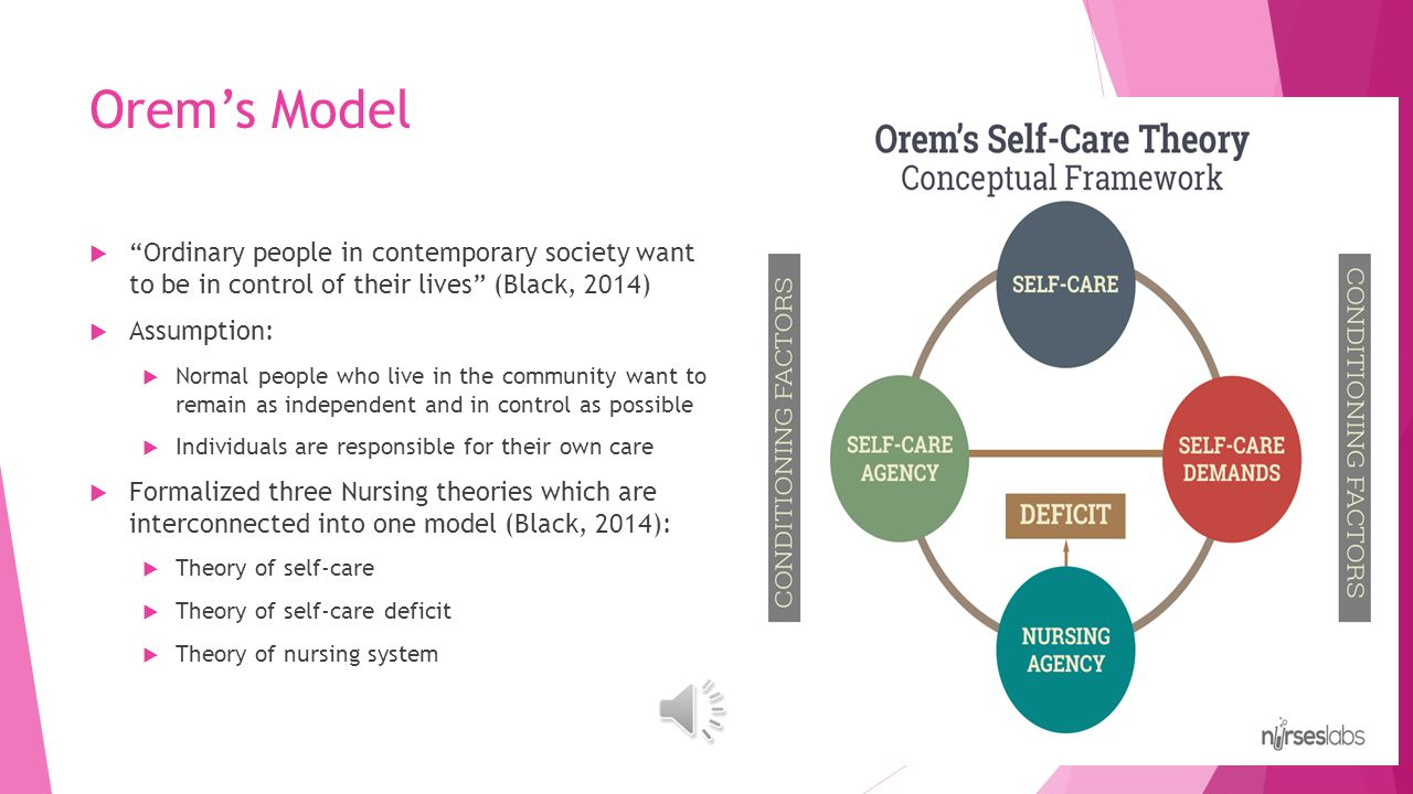 orem self care Dorothea orem's self-care theory of nursing is one of the major nursing theories it pays particular attention to the role of the patient in their own.