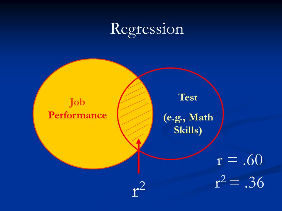 r2 psyc Regressions to remember: increasing r2 vs improving individual predictive accuracy whenever a predictor is added to a multiple regression model the.