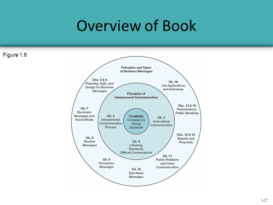 types of book reports