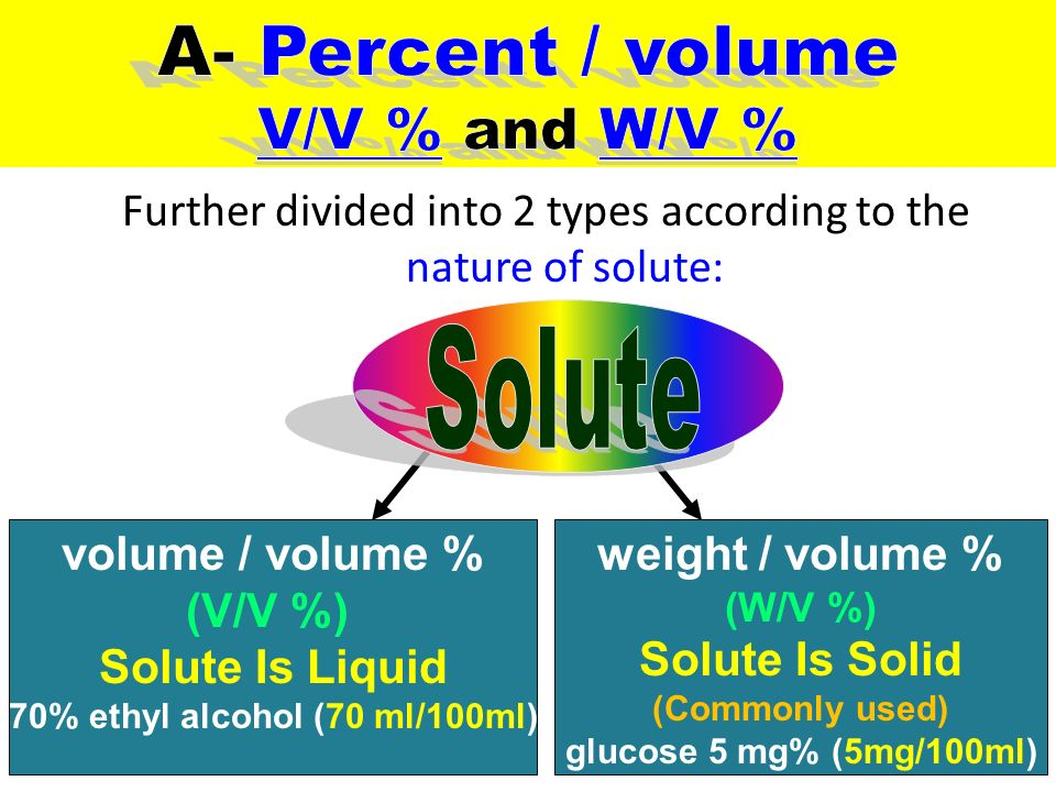 how to change weight percent to volume percent