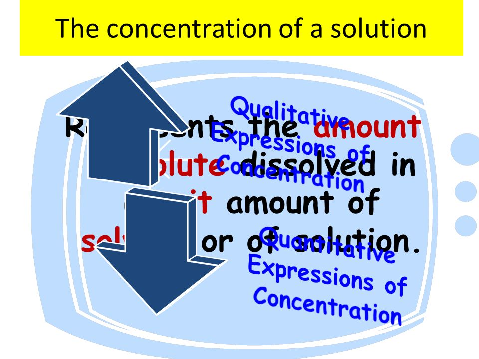 Concentration affect rate of reaction