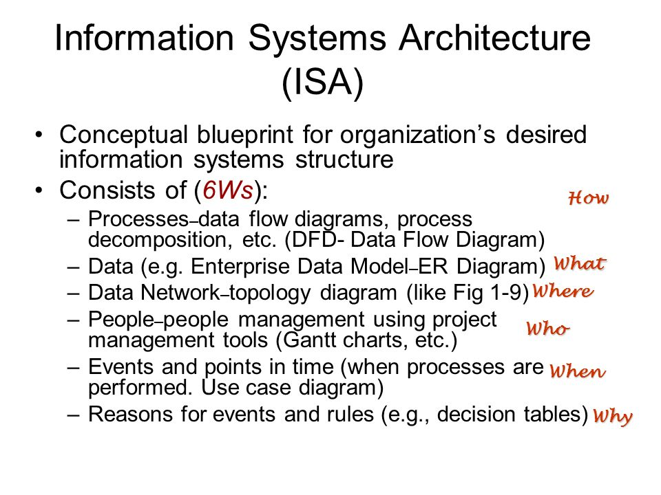 Information systems architecture isa ppt video online download information systems architecture isa ccuart Images