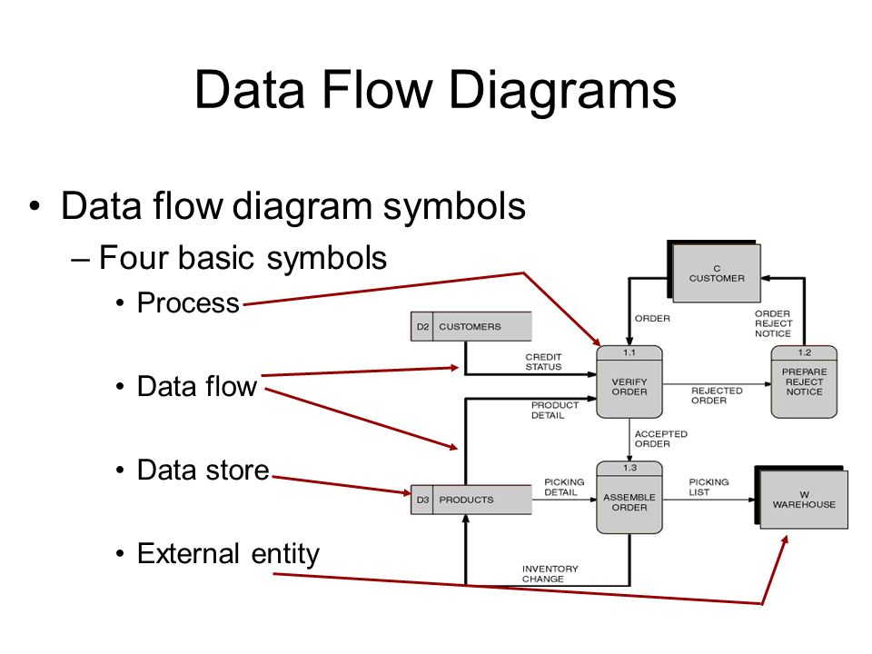 data flow diagram symbols and functions pdf