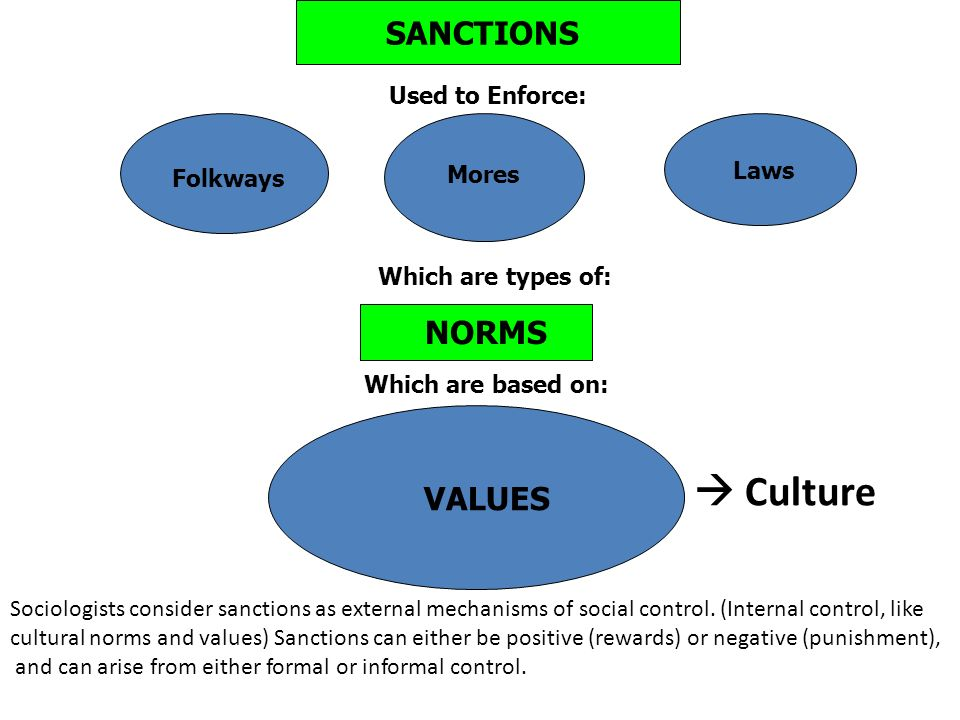 sociological norms mores folkways What is the difference between mores and norms - mores are a according to sociologists, there are mainly four types of norms difference between folkways and mores difference between character and culture difference between cultural and social difference between wizard.