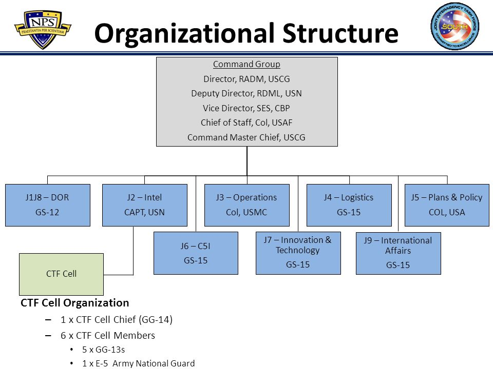 54 joint chiefs of staff and joint staff organizational