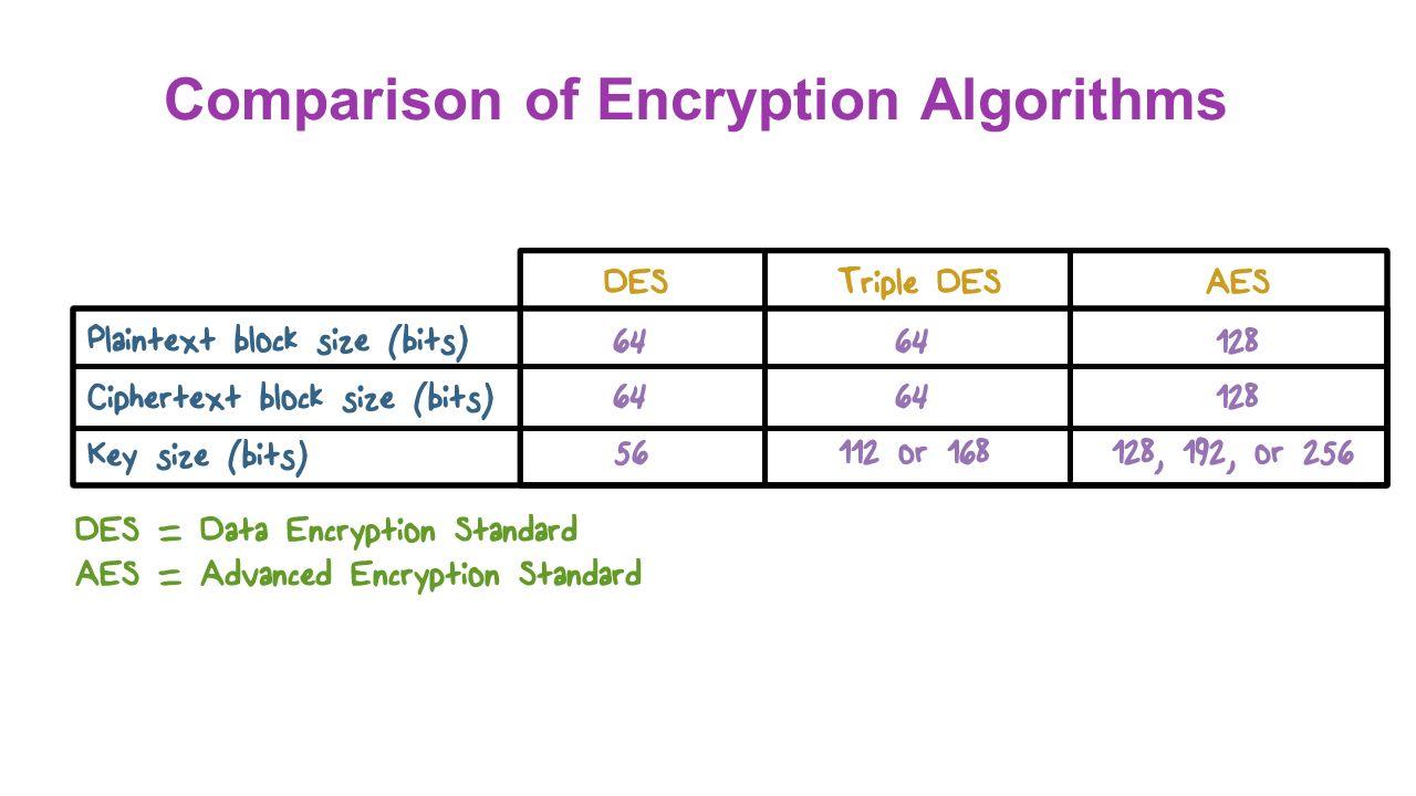 Data encryption standard algorithm in cryptography pdf