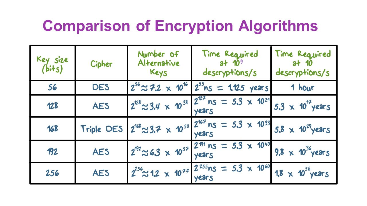 comparing encryption algorithms When using symmetric algorithms, same key is used for encryption and decryption by both the parties to encrypt the data,.