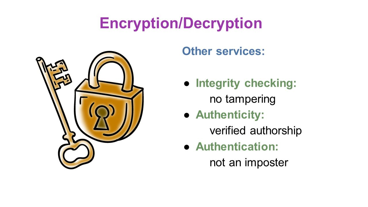 An Introduction To Encryption And Decryption Computer Science Essay