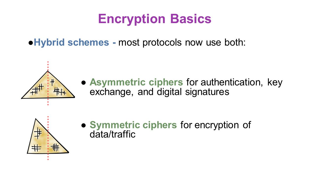 cryptography types methods and uses In an era where security breaches seem to be regularly making the news, encryption is a very important topic to understand it helps protect your data, your interactions, and your access even when attackers make end-runs around software defenses.