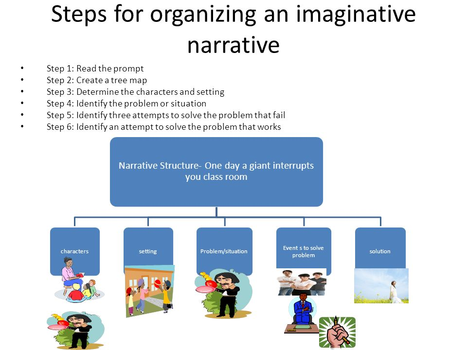 Organizing the Narrative Essay