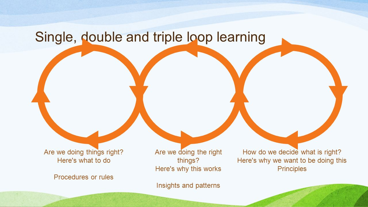triple learning The research conducted by chris argyris and his work with the triple loop  learning model displays this clearly as an adult learner, who is.