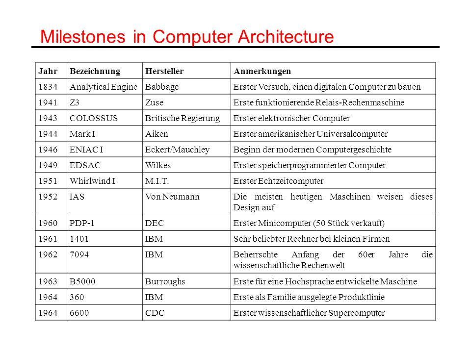 Milestones in Computer Architecture