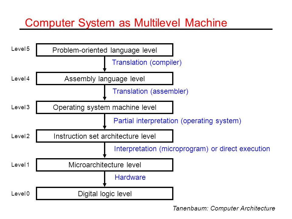 Computer System as Multilevel Machine