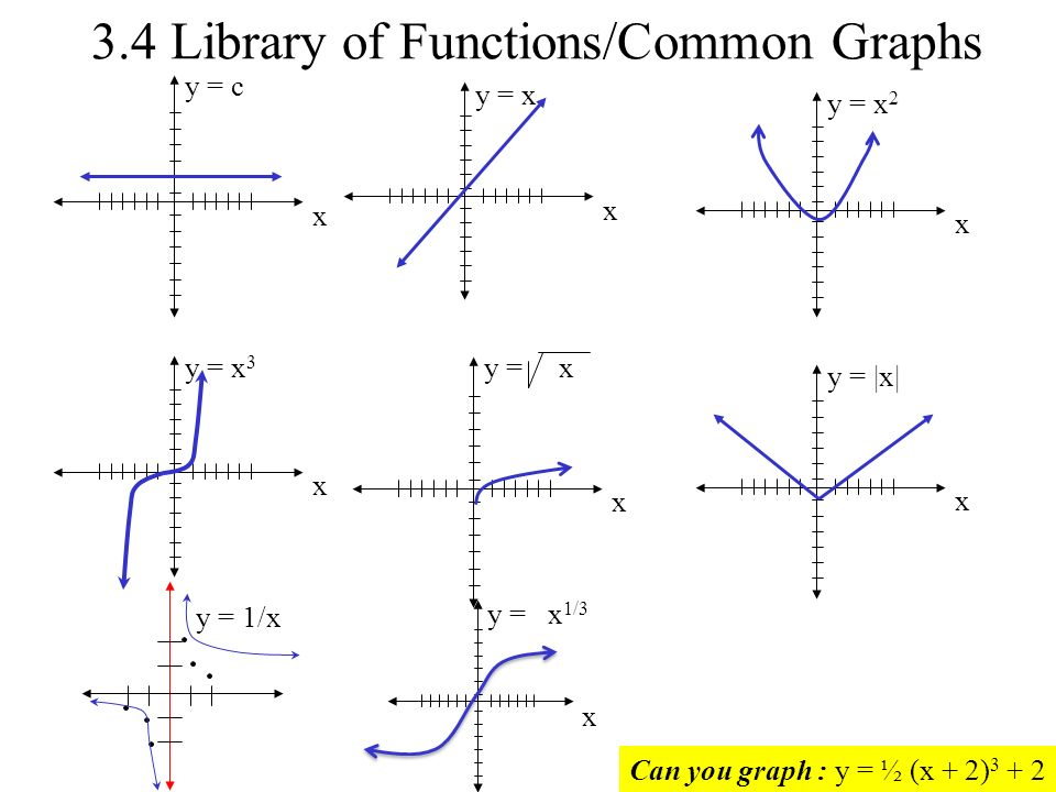 Ch3.1 – 3.2 Functions and Graphs - ppt download