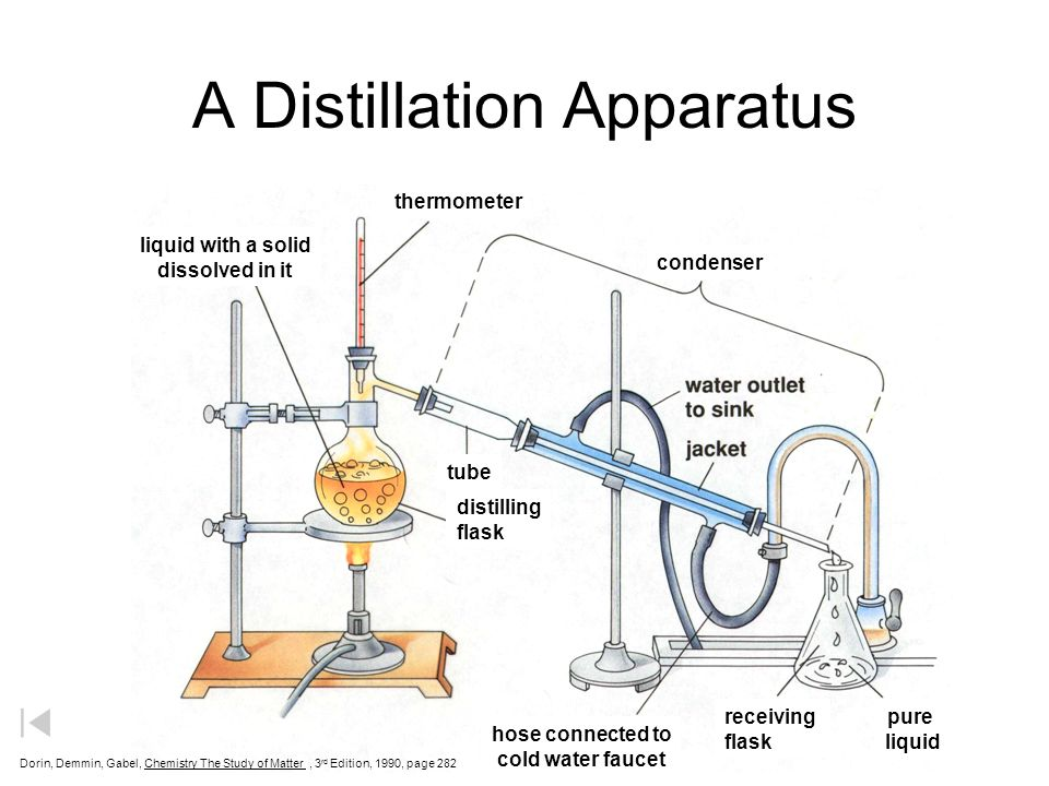 A+Distillation+Apparatus separation techniques ppt video online download Star Wars Dorin at soozxer.org