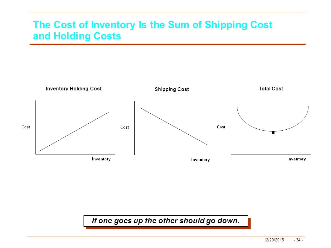 inventory and total holding costs