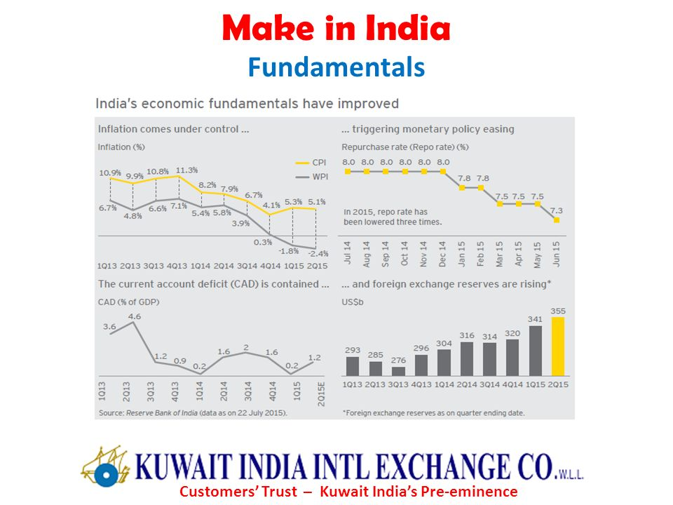Customers' Trust – Kuwait India's Pre-eminence